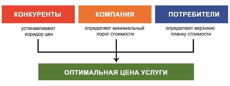 Правила калькуляции