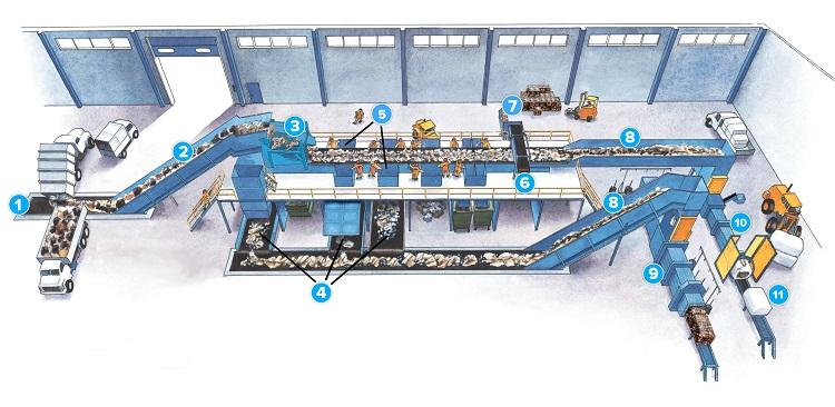 Схема завода